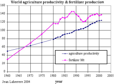 Productivité de l'agriculture et production d'engrais