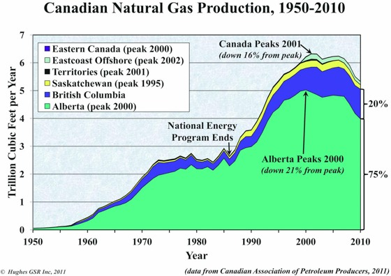 Production de gaz au Canada