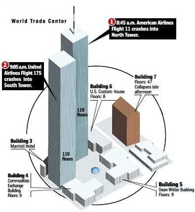 Schéma montrant la position des bâtiments du World Trade Center, dont la tour 7